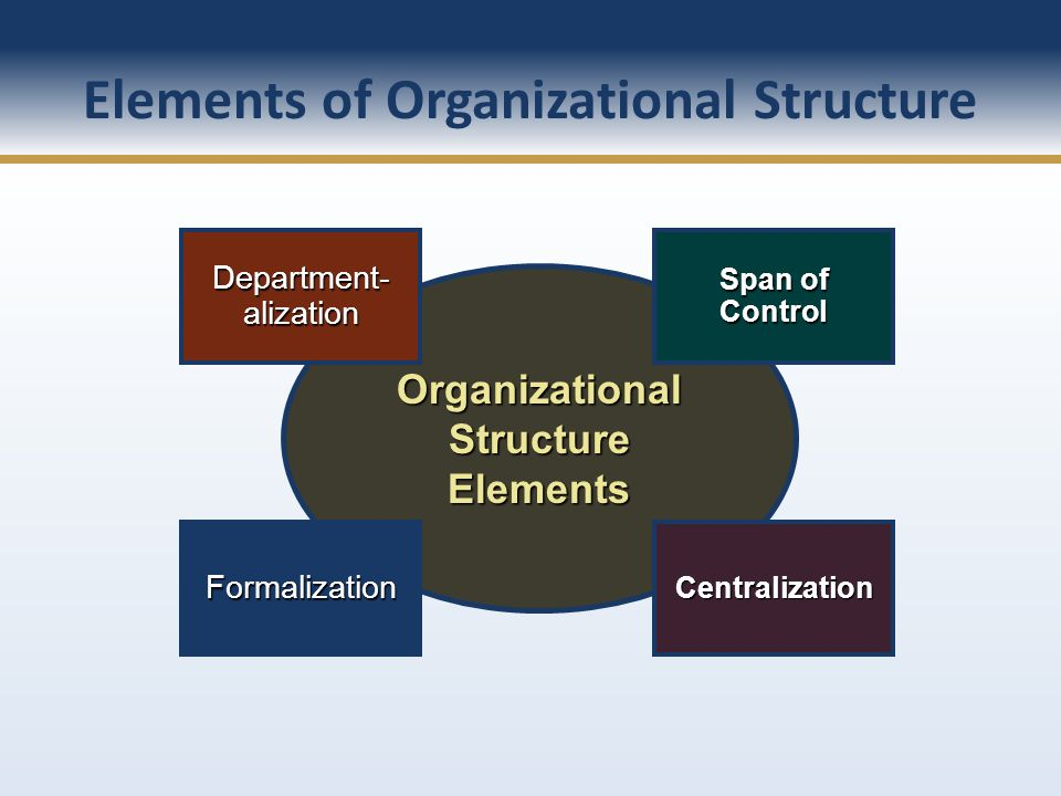 Elements of Organizational Structure