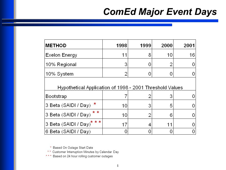 ComEd Major Event Days * * * * * * * Based On Outage Start Date
