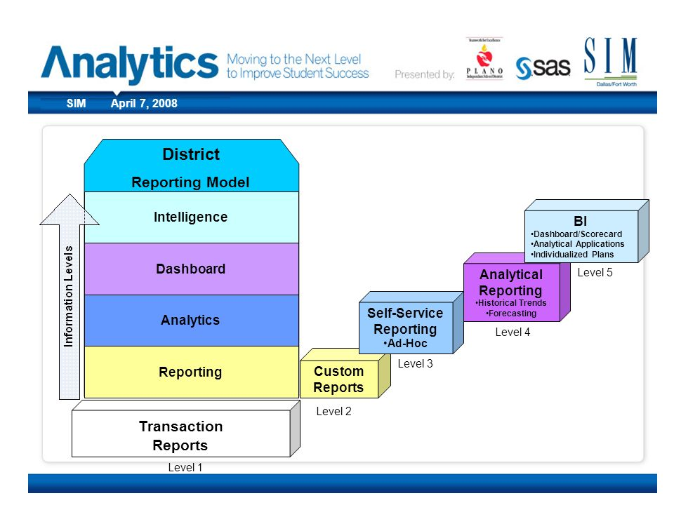 District Reporting Model Transaction Reports Intelligence BI Dashboard