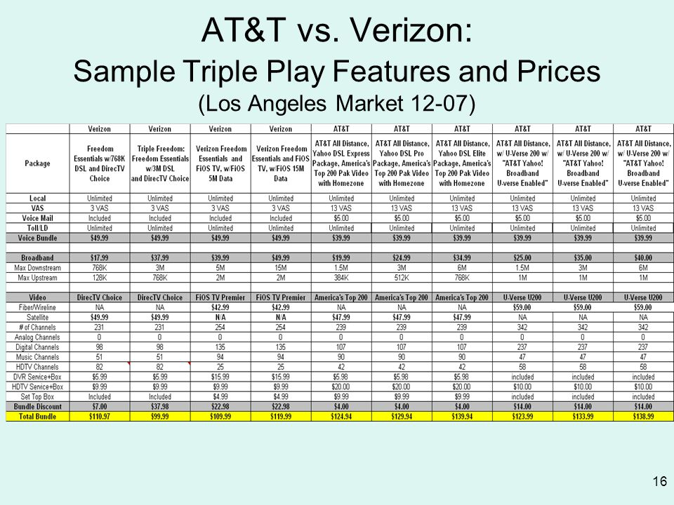 AT&T vs. Verizon: Sample Triple Play Features and Prices (Los Angeles Market 12-07)