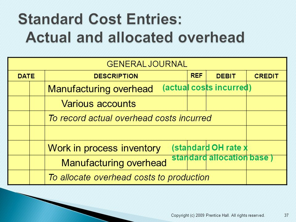 Standard Cost Entries: Actual and allocated overhead