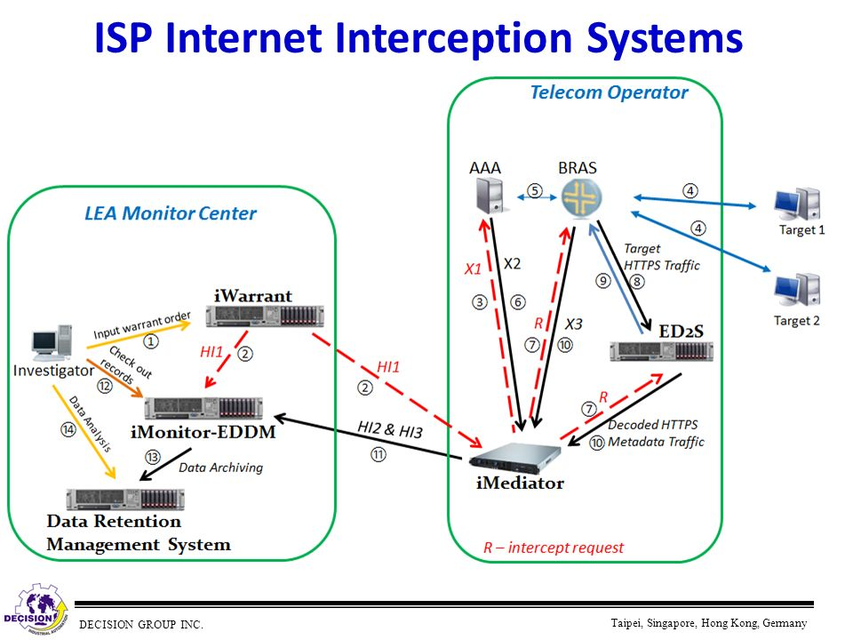 ISP Internet Interception Systems