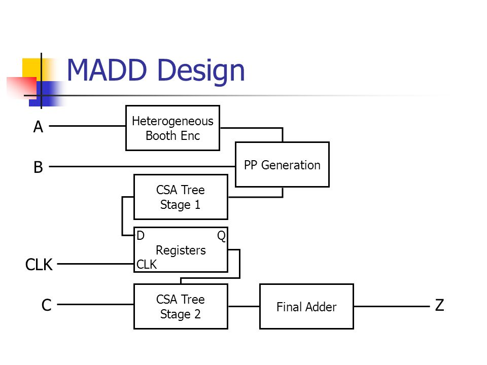 MADD Design A B CLK C Z Heterogeneous Booth Enc PP Generation CSA Tree