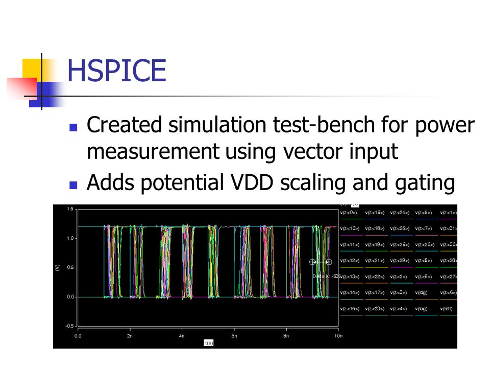 HSPICE Created simulation test-bench for power measurement using vector input.