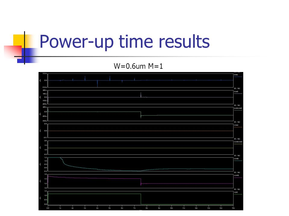 Power-up time results W=0.6um M=1