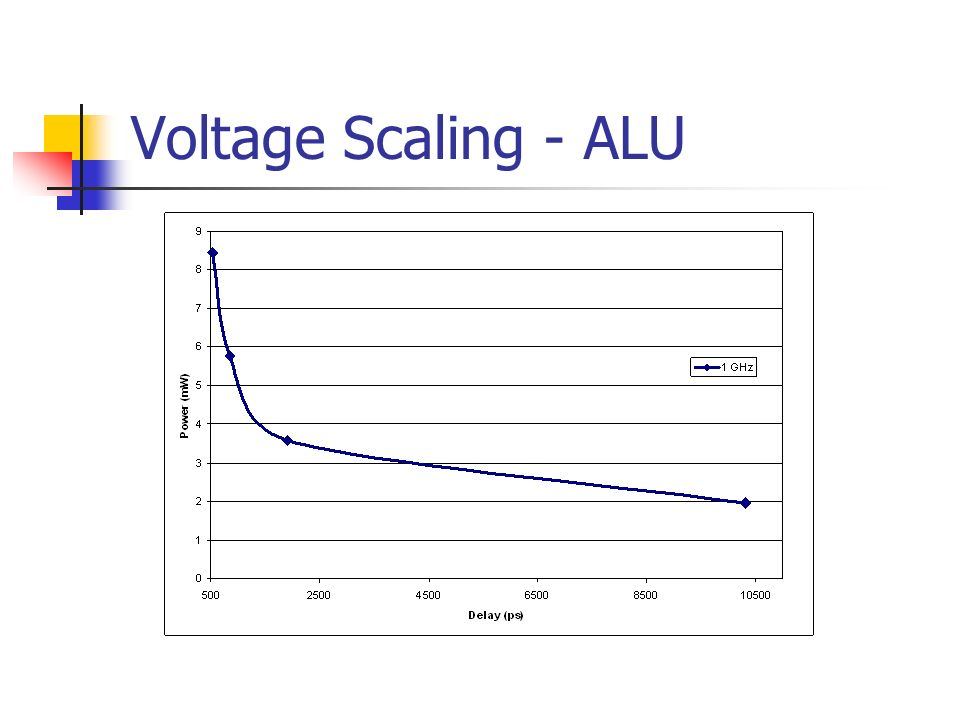Voltage Scaling - ALU