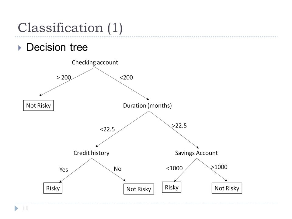 Classification (1) Decision tree