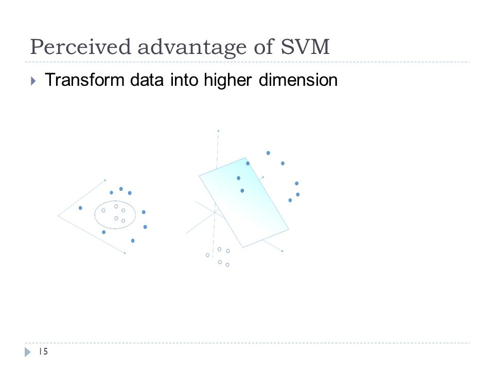 Perceived advantage of SVM