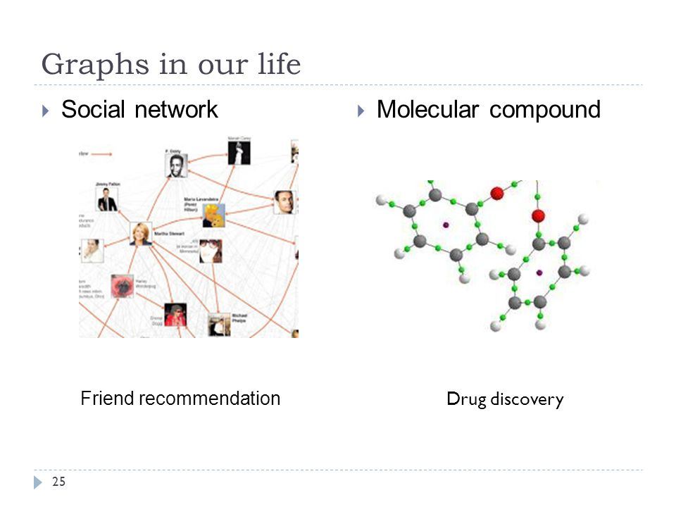 Graphs in our life Social network Molecular compound