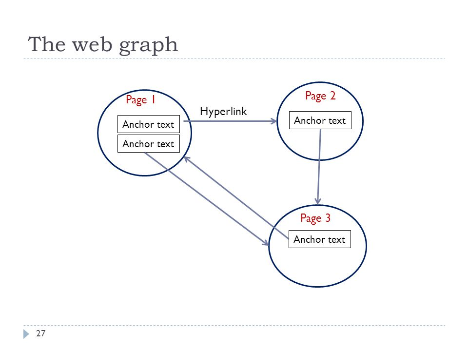 The web graph Page 2 Page 1 Hyperlink Page 3 Anchor text