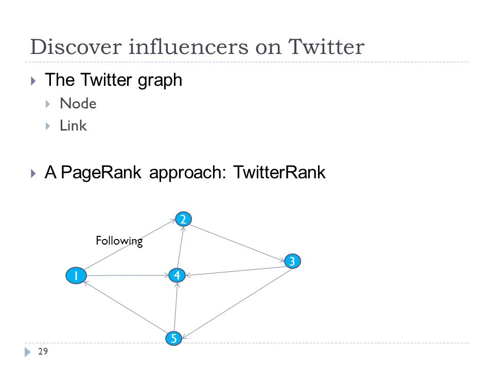 Discover influencers on Twitter