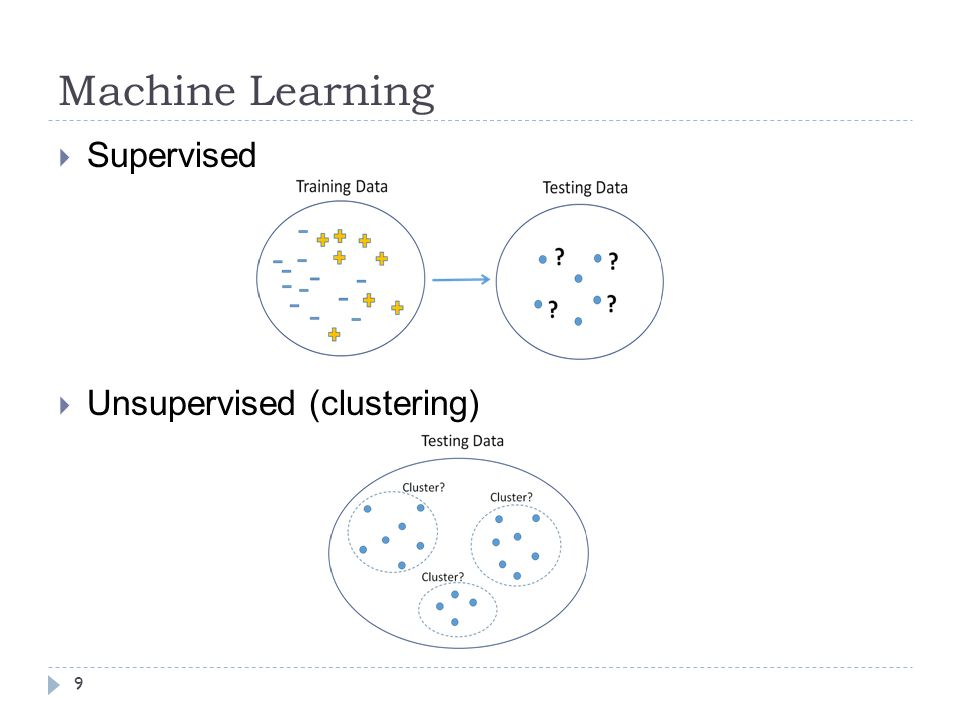 Machine Learning Supervised Unsupervised (clustering)