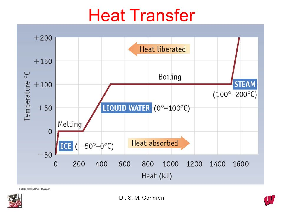 Heat Transfer Dr. S. M. Condren