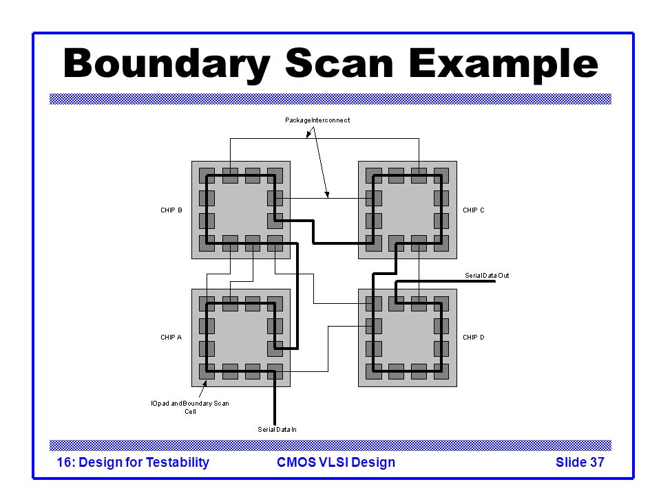 Boundary Scan Example 16: Design for Testability