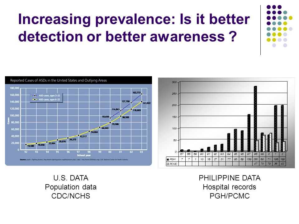 Increasing prevalence: Is it better detection or better awareness