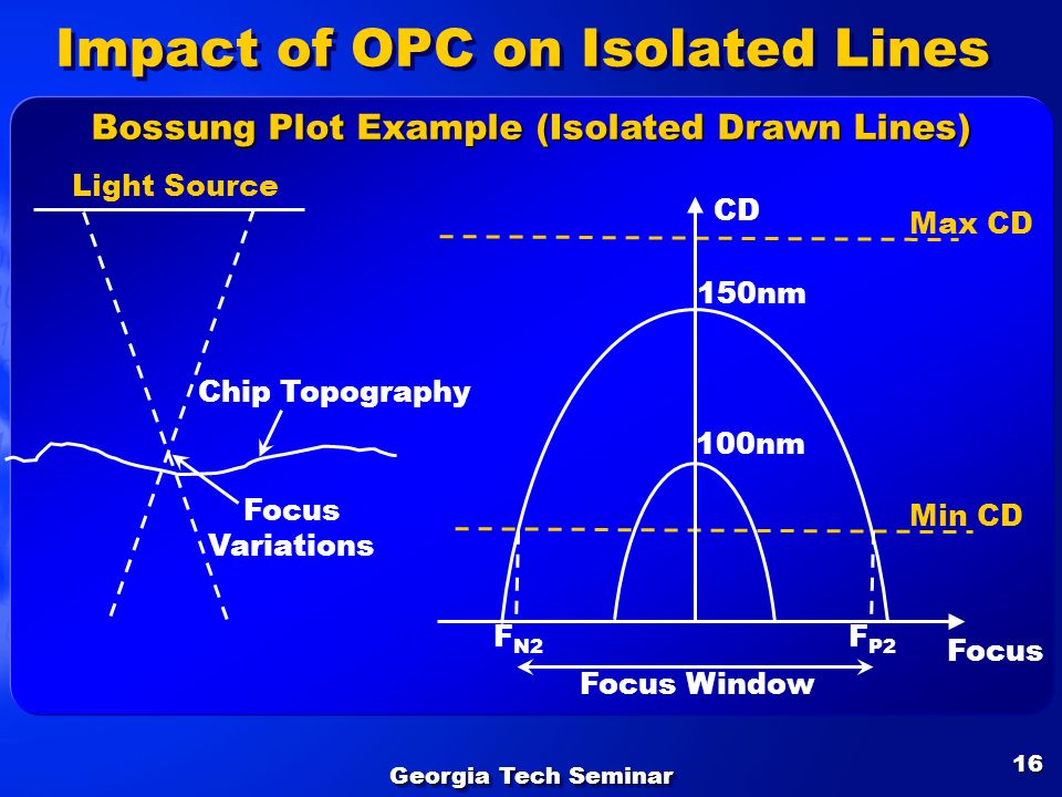 Impact of OPC on Isolated Lines