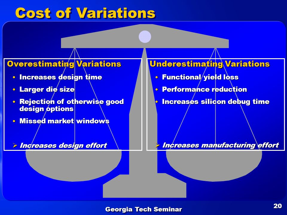 Cost of Variations Overestimating Variations