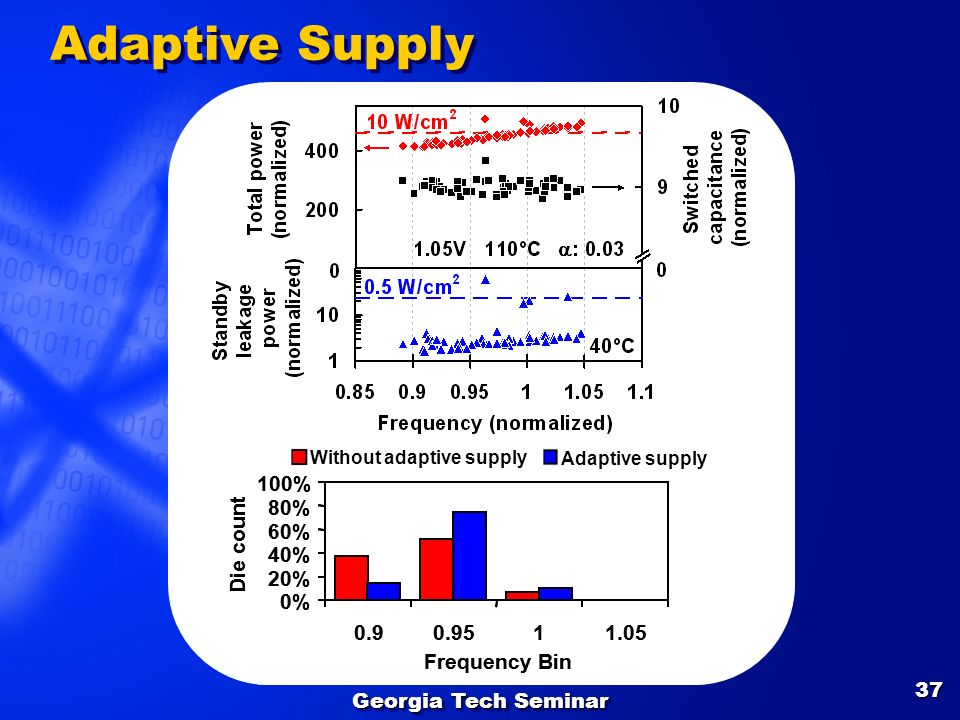 Without adaptive supply