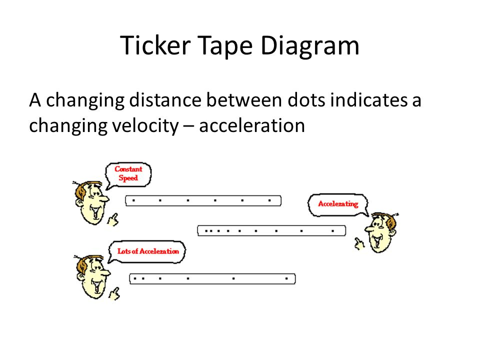 Ticker Tape Diagram A changing distance between dots indicates a changing velocity – acceleration