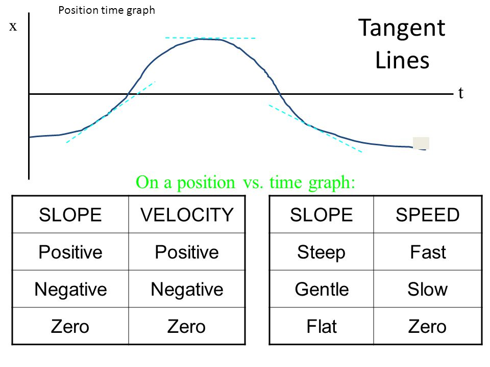Tangent Lines t On a position vs. time graph: SLOPE VELOCITY Positive