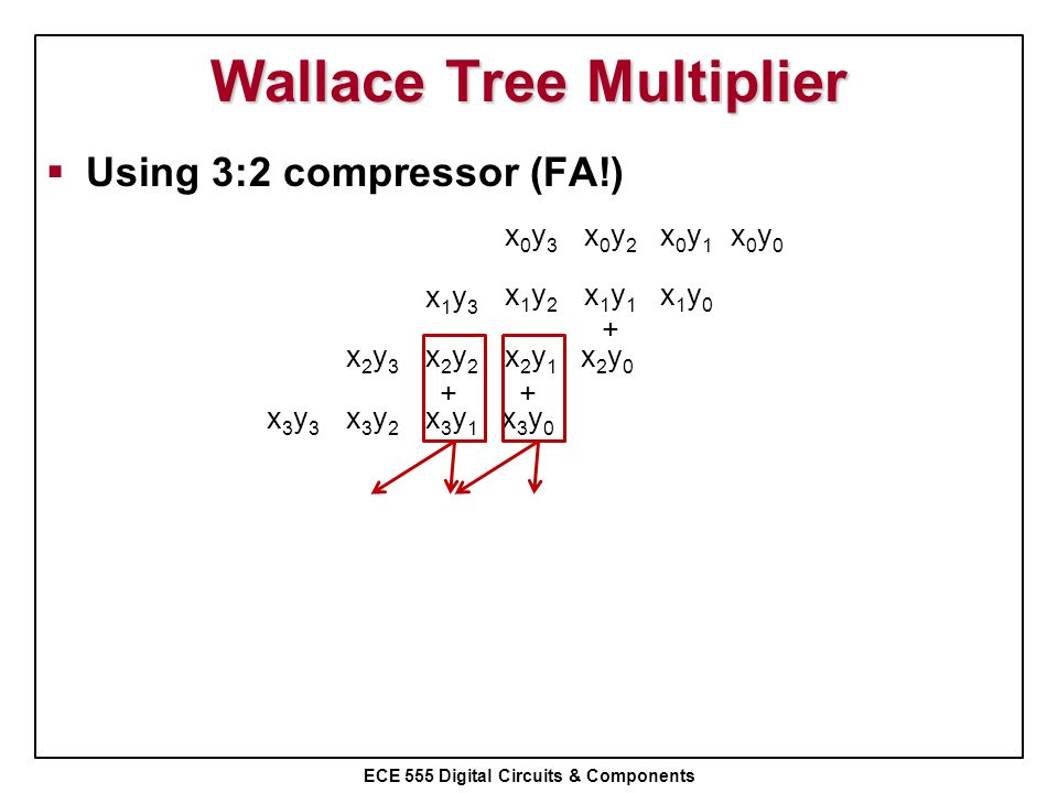 Wallace Tree Multiplier