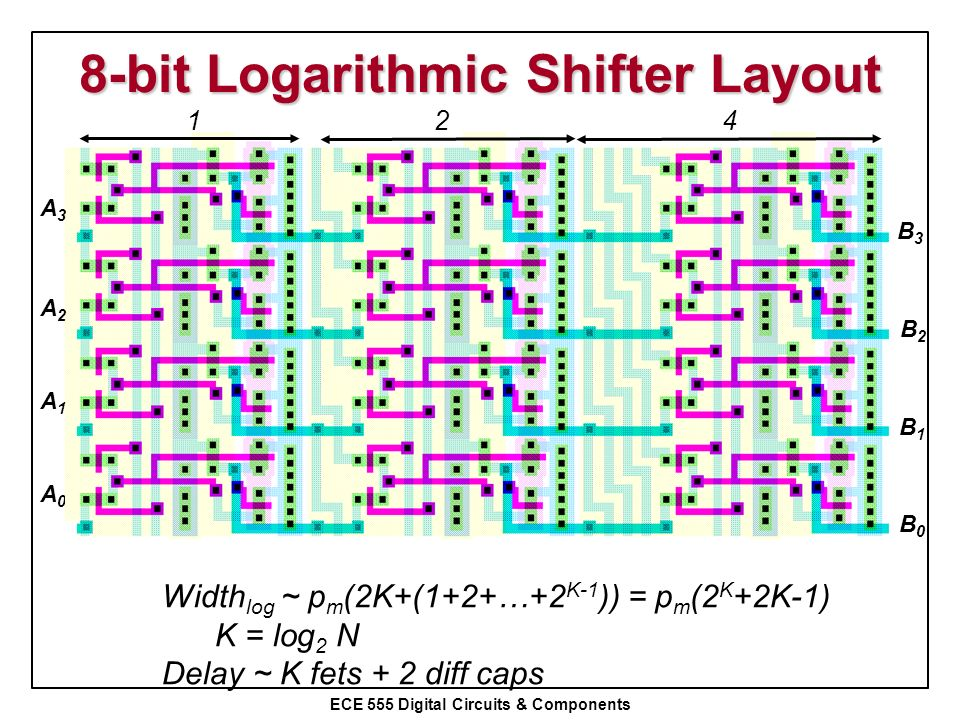 8-bit Logarithmic Shifter Layout