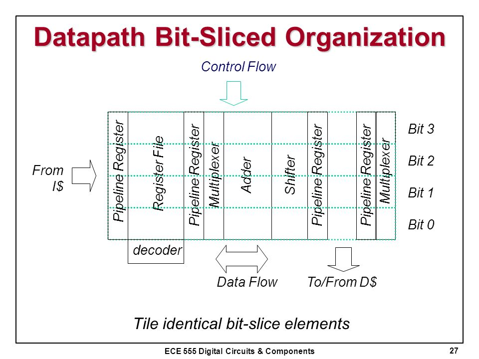 Datapath Bit-Sliced Organization