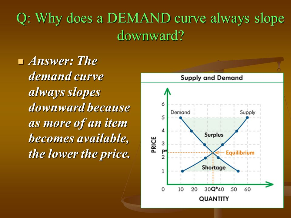 Q: Why does a DEMAND curve always slope downward