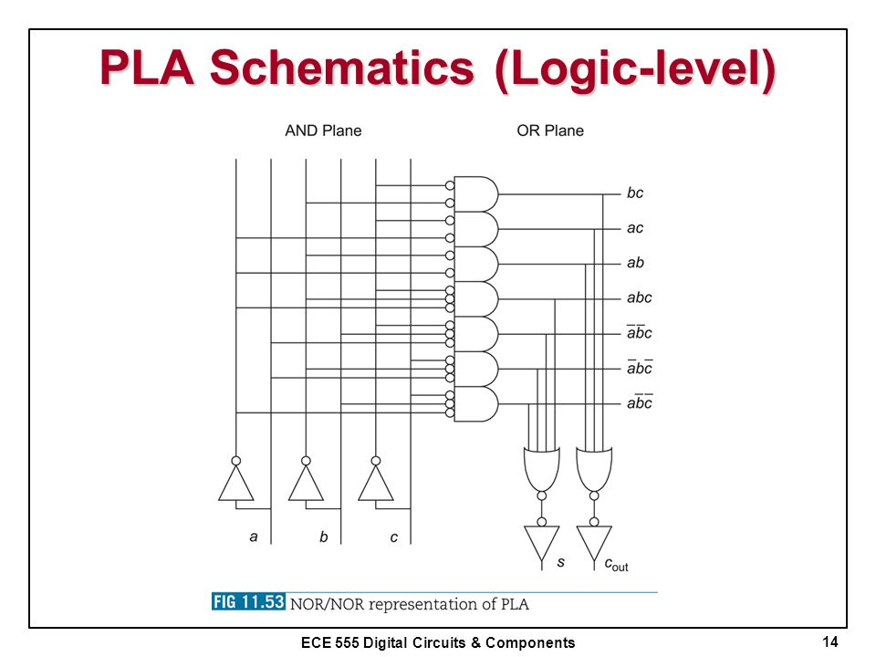 PLA Schematics (Logic-level)