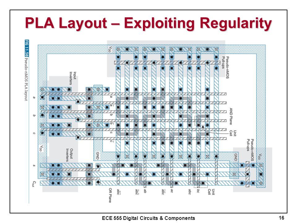 PLA Layout – Exploiting Regularity