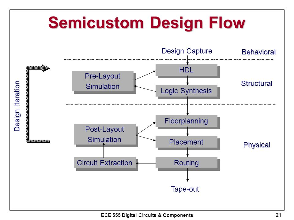 Semicustom Design Flow