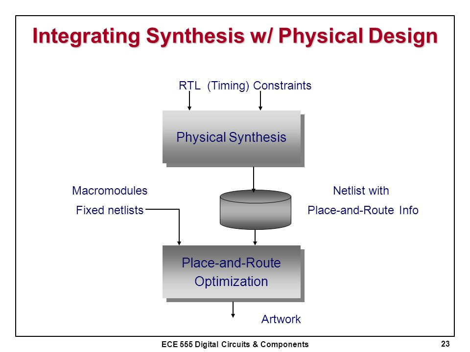 Integrating Synthesis w/ Physical Design