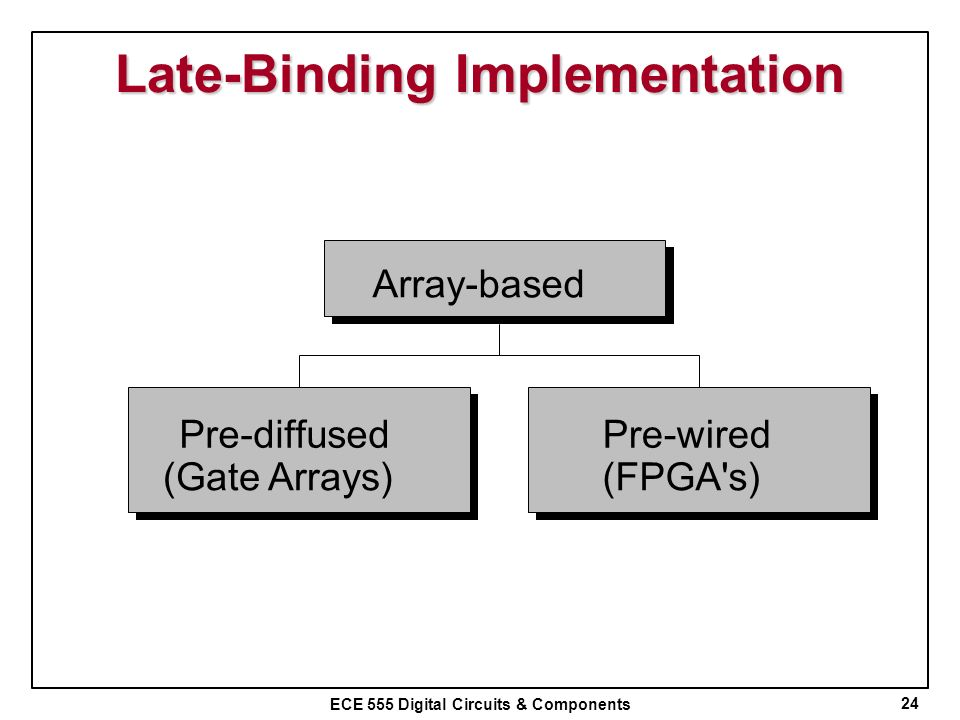 Late-Binding Implementation