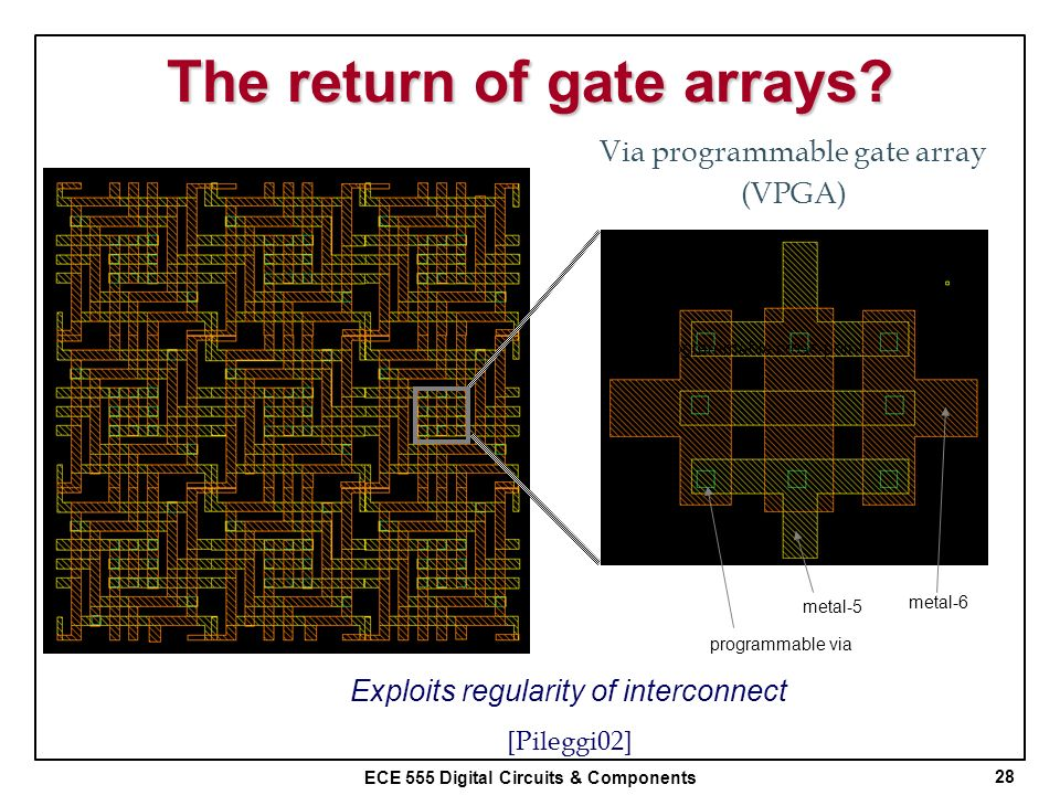 The return of gate arrays