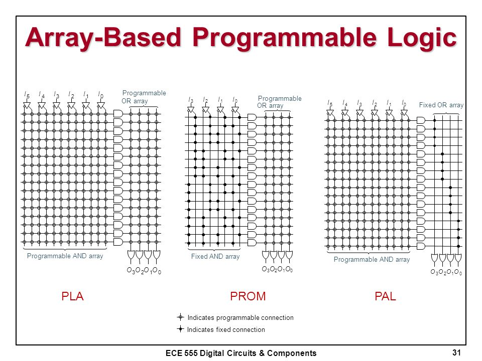 Array-Based Programmable Logic