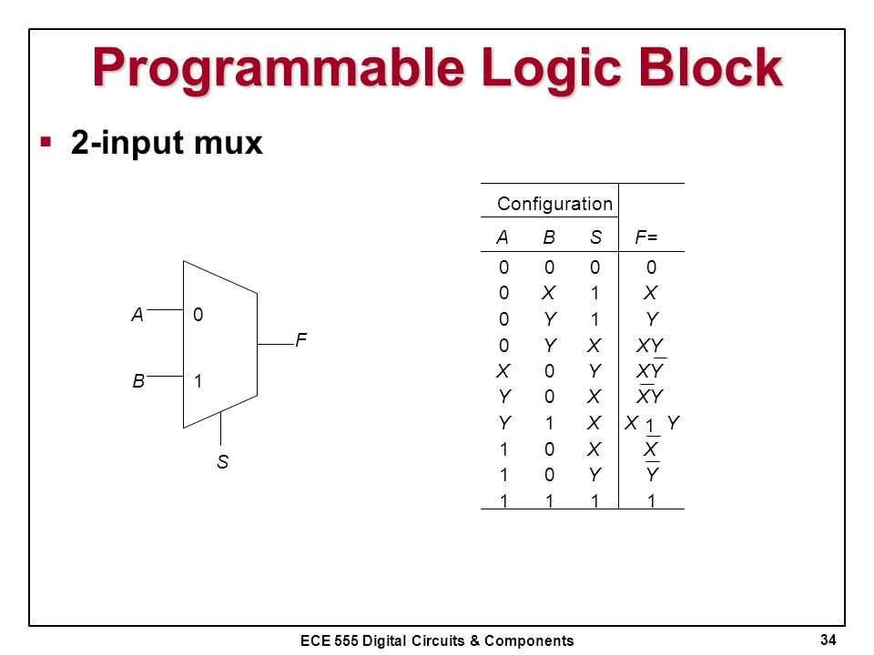 Programmable Logic Block