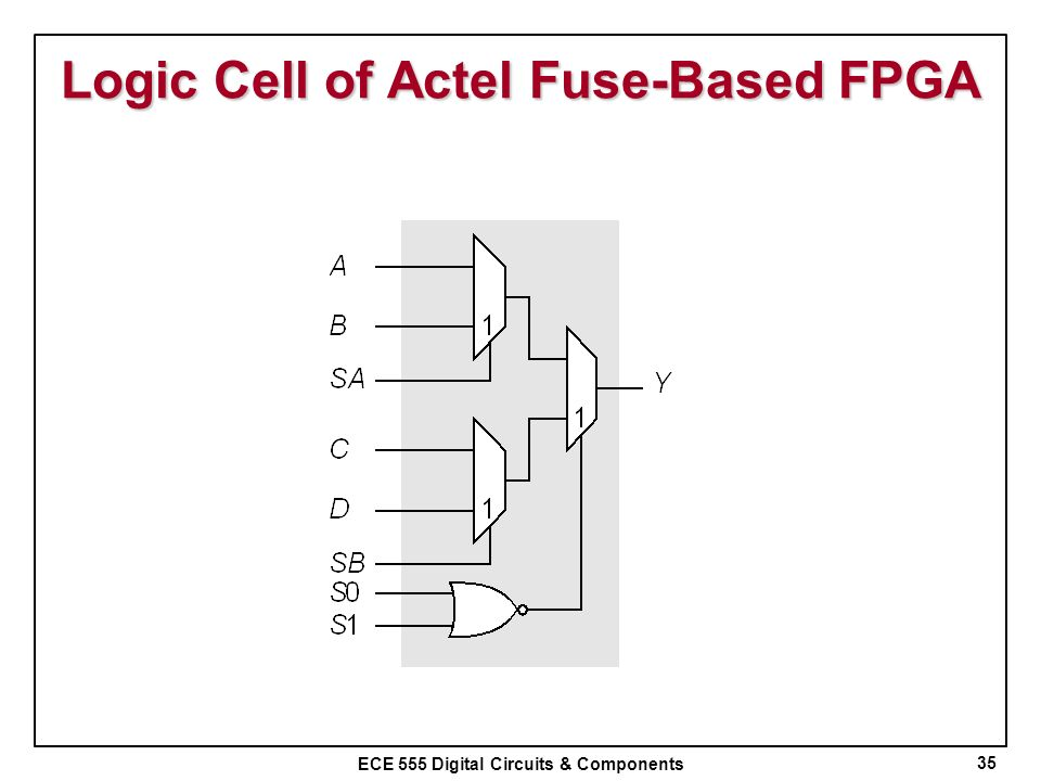 Logic Cell of Actel Fuse-Based FPGA