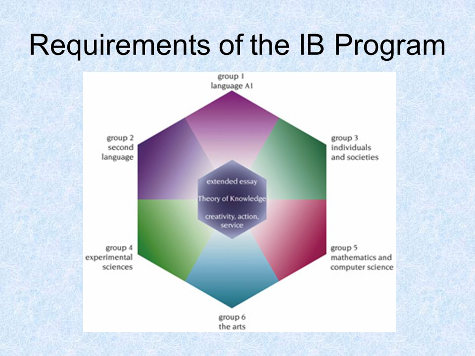 Requirements of the IB Program