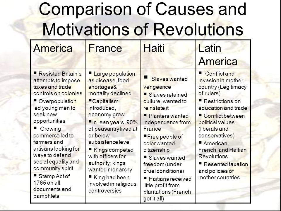 Comparison of Causes and Motivations of Revolutions