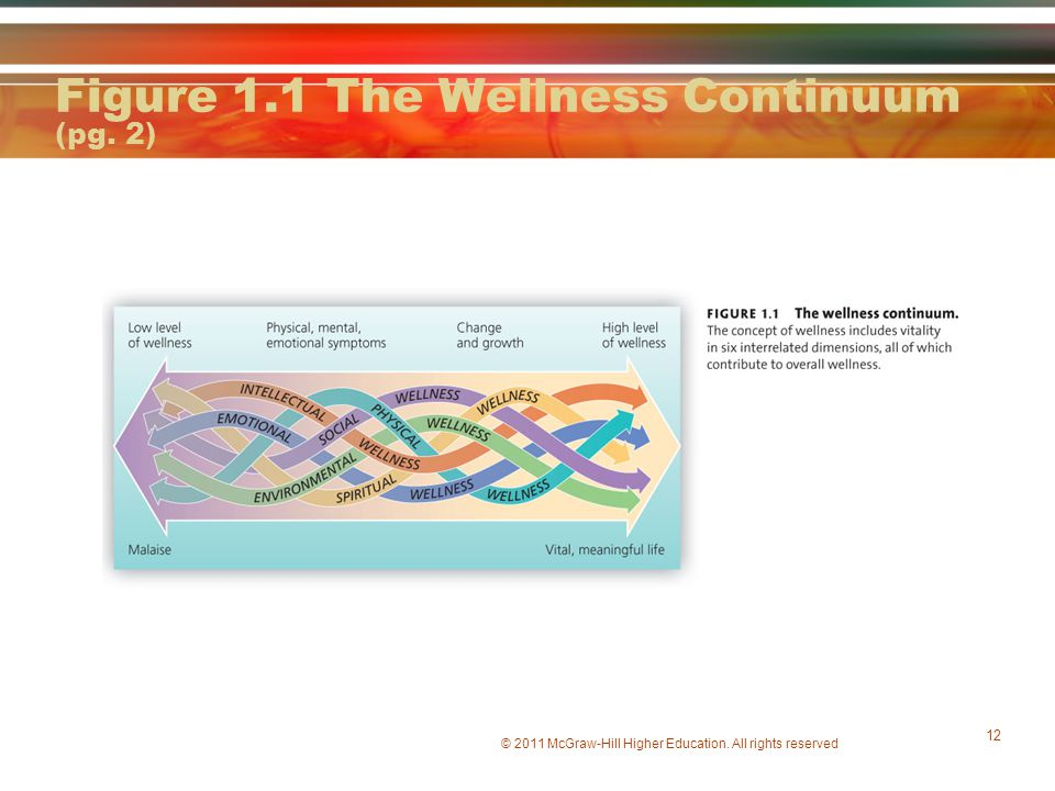 Figure 1.1 The Wellness Continuum (pg. 2)