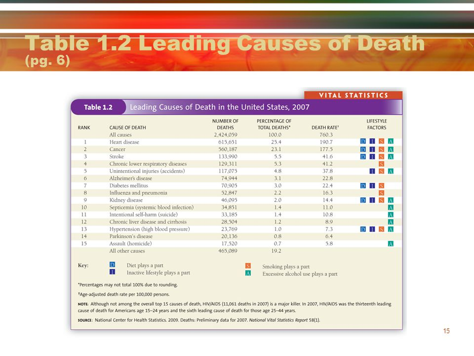 Table 1.2 Leading Causes of Death (pg. 6)
