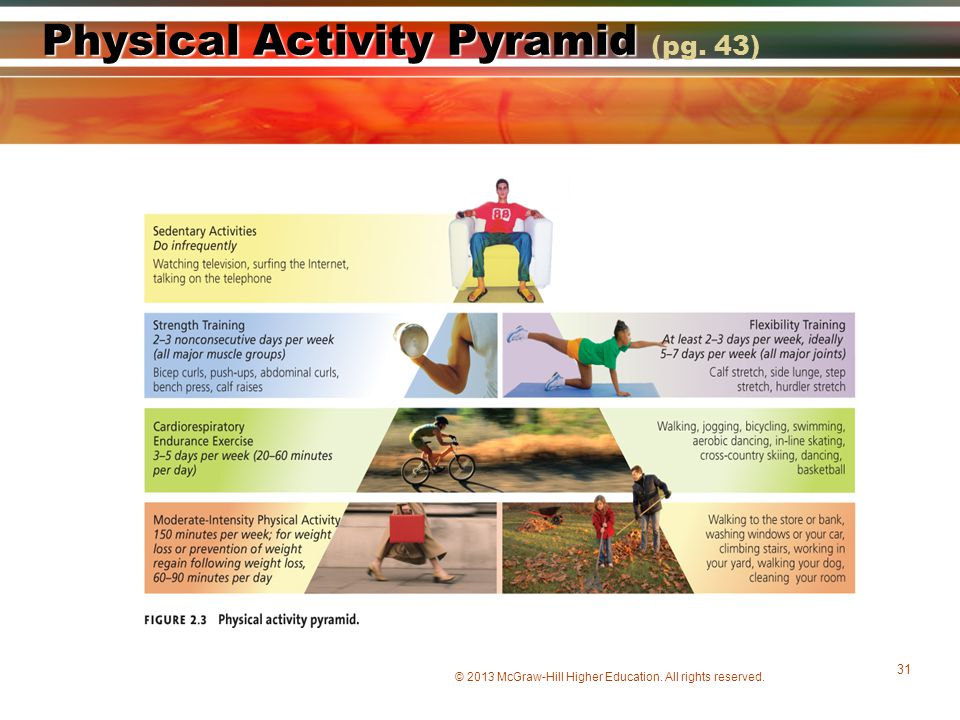 Physical Activity Pyramid (pg. 43)