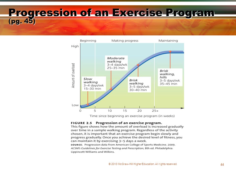Progression of an Exercise Program (pg. 45)