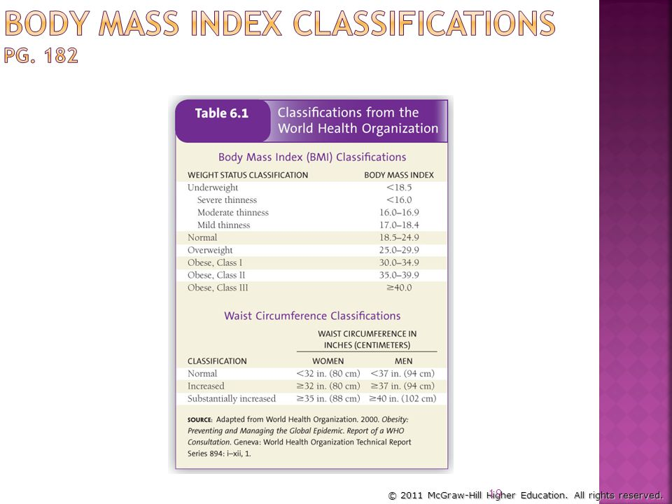 Body Mass Index Classifications pg. 182
