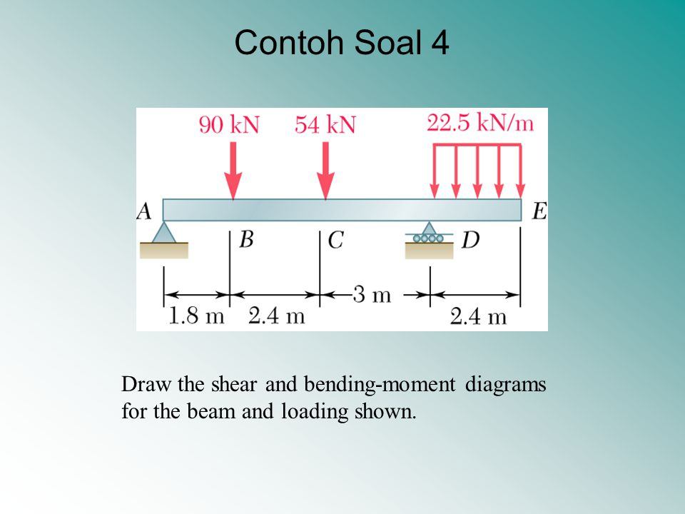 Contoh Soal 4 Draw the shear and bending-moment diagrams for the beam and loading shown.