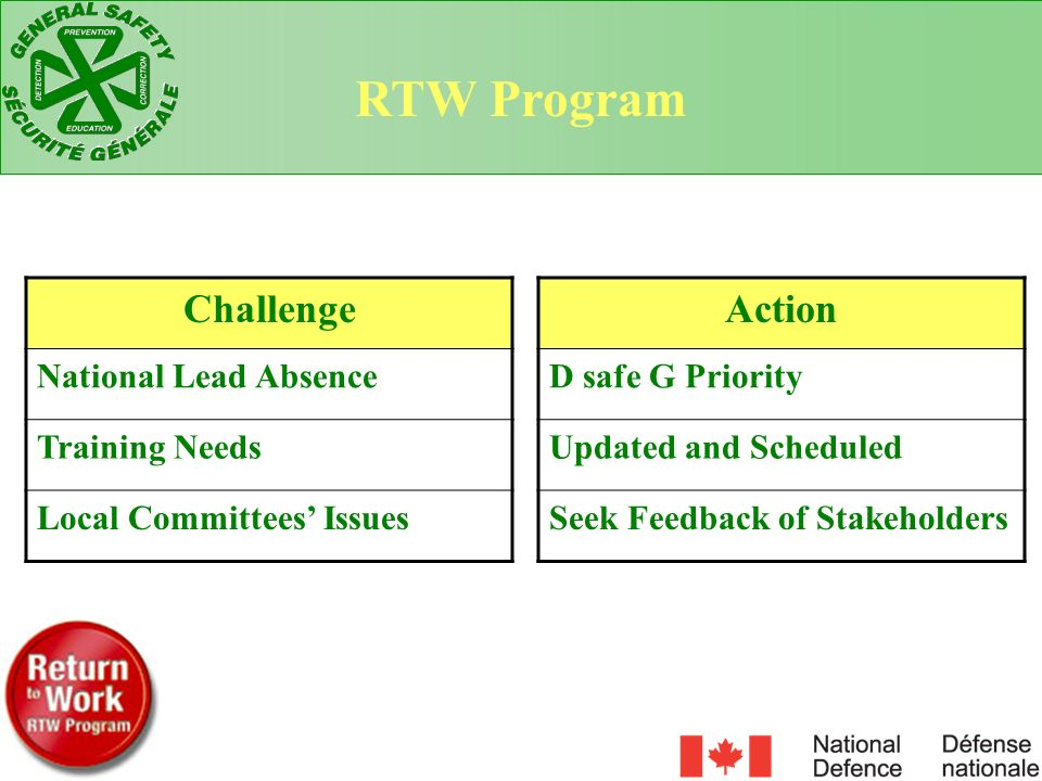 RTW Program Challenge Action National Lead Absence Training Needs