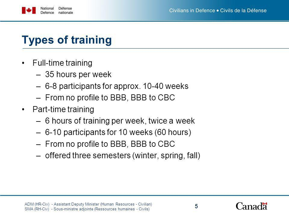 Types of training Full-time training 35 hours per week
