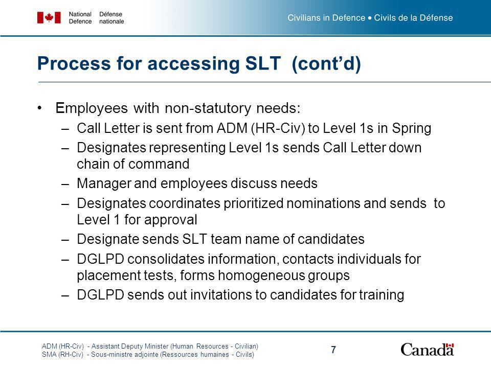 Process for accessing SLT (cont'd)