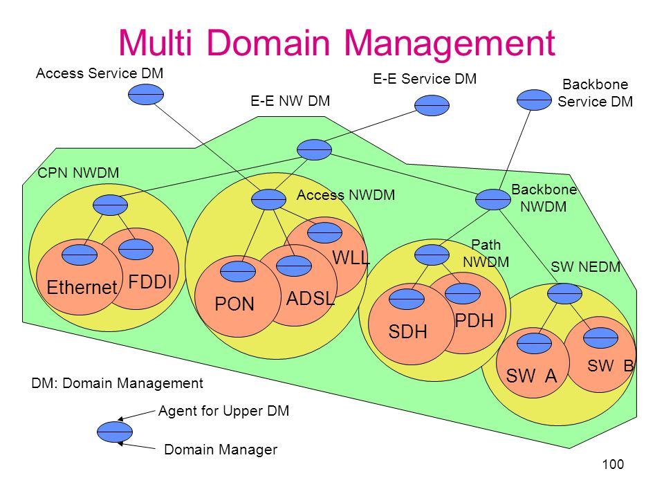 Multi Domain Management