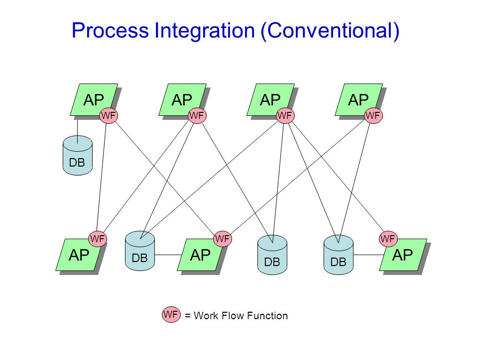 Process Integration (Conventional)